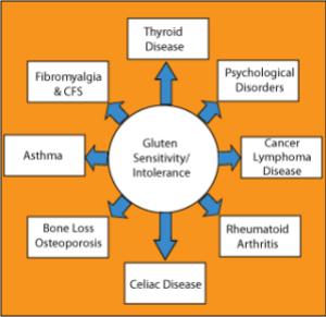 gluten-chart