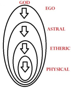 4 worlds1 Introduction to Spagyrics